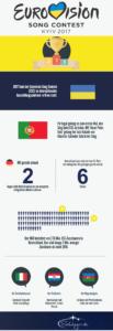Infografik über den ESC 2017